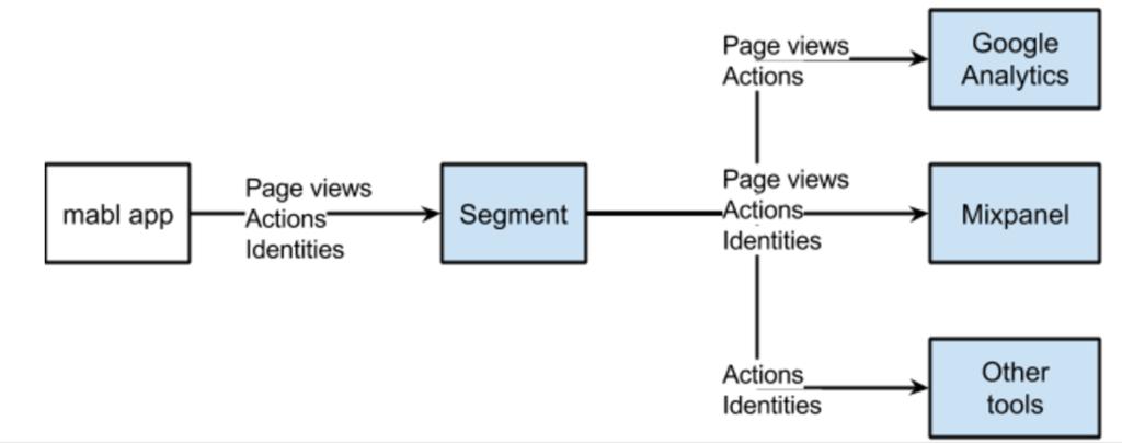How we use Segment.com at mabl