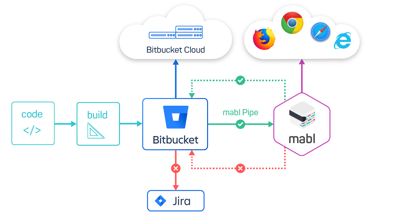 mabl_bitbucket_pipe