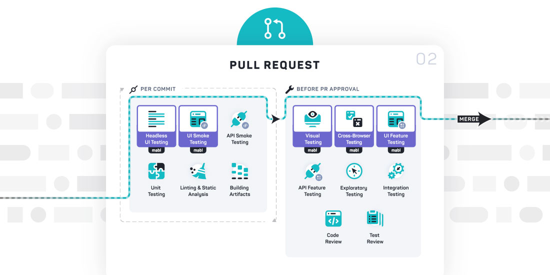 Testing for DevOps Pipelines: Pull Request Testing