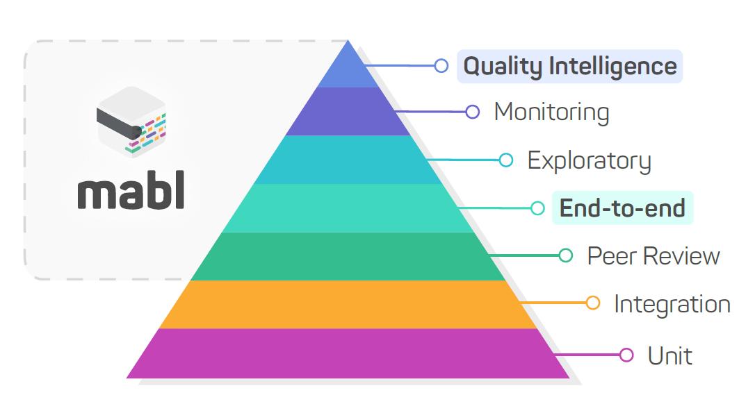 customer-centric-testing-pyramid