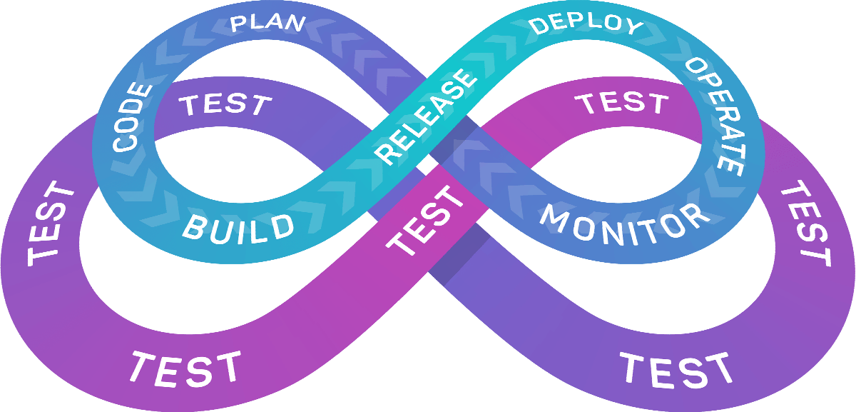 CI/CD Testing Loop
